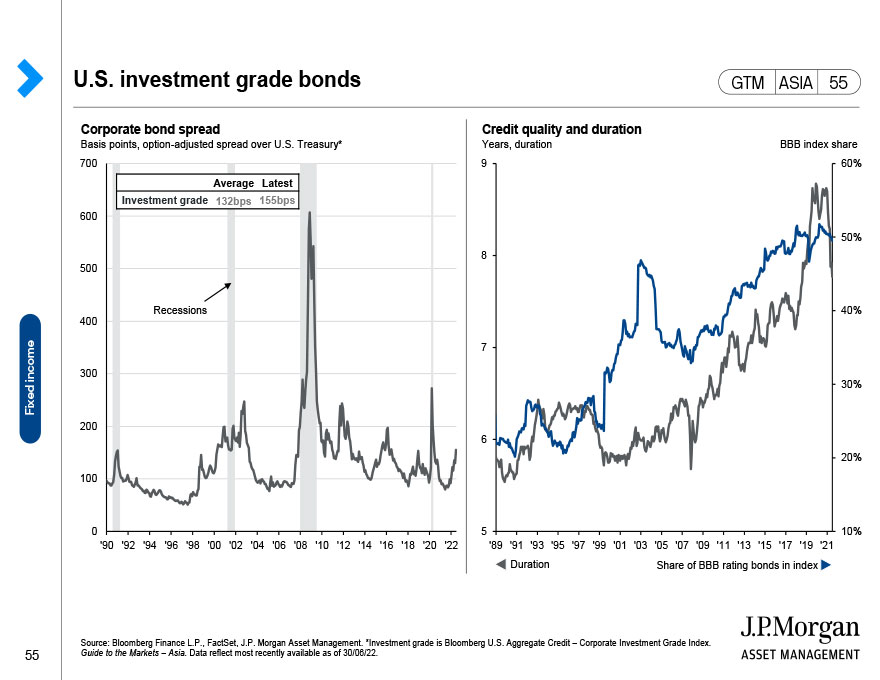 Global fixed income: Government bond yields and expected inflation