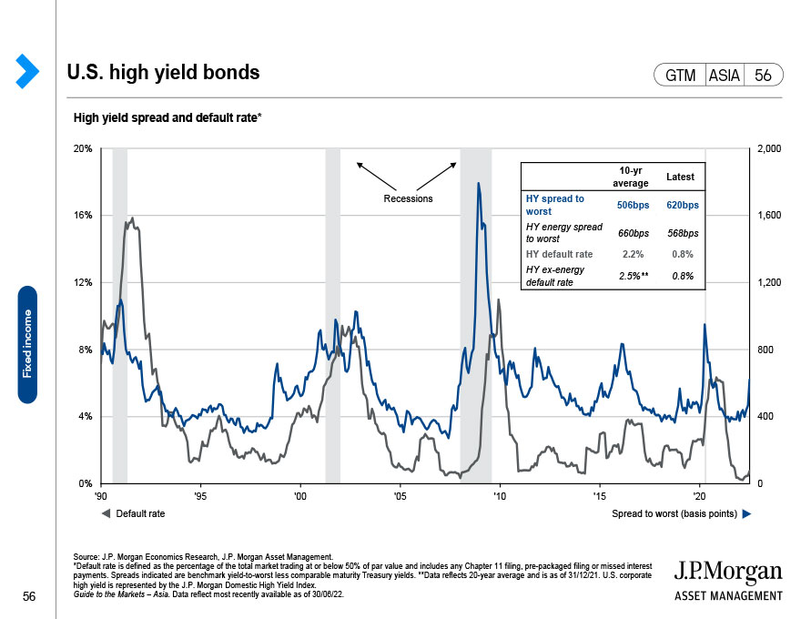 Global fixed income: Yields and risks