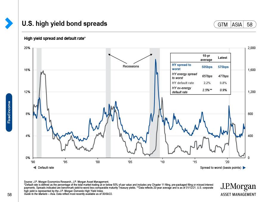U.S. real yields