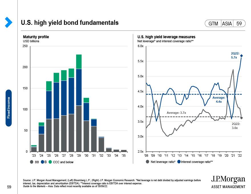 U.S. investment grade bonds