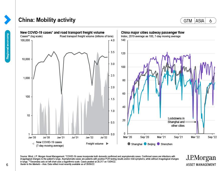 China: Economic snapshot
