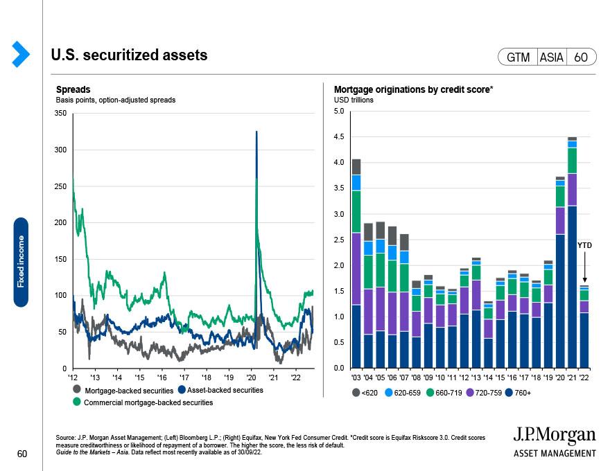 U.S. securitized assets
