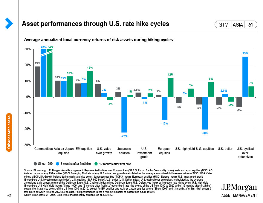 U.S. high yield bonds