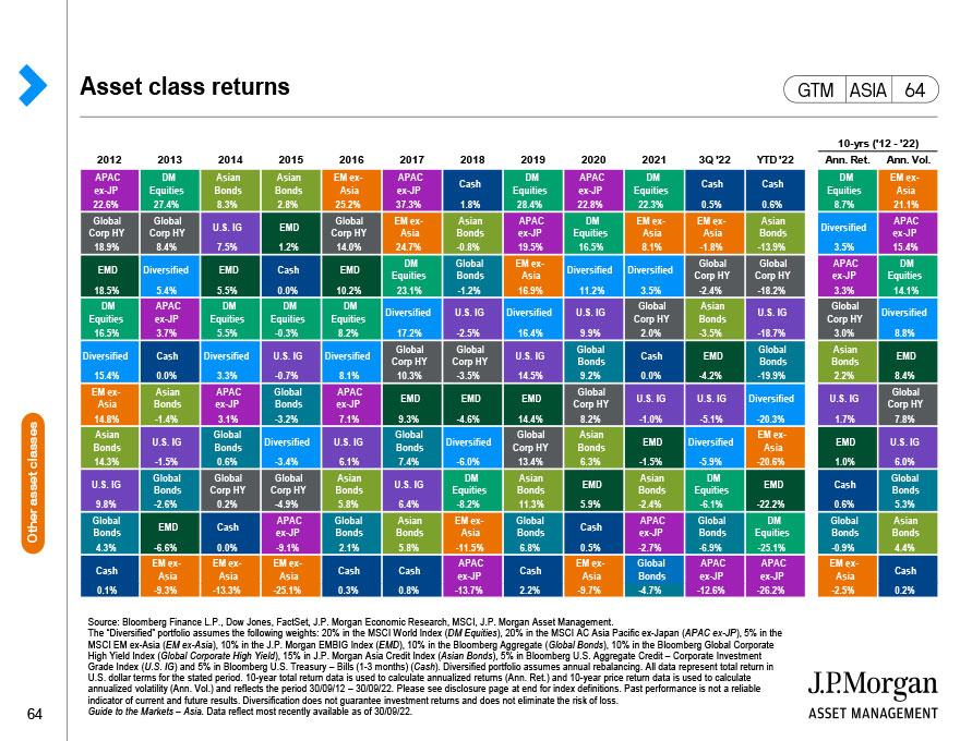 China bonds