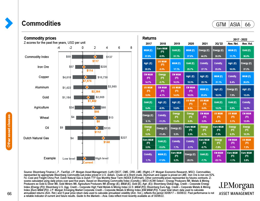 Asset class returns through the economic cycle