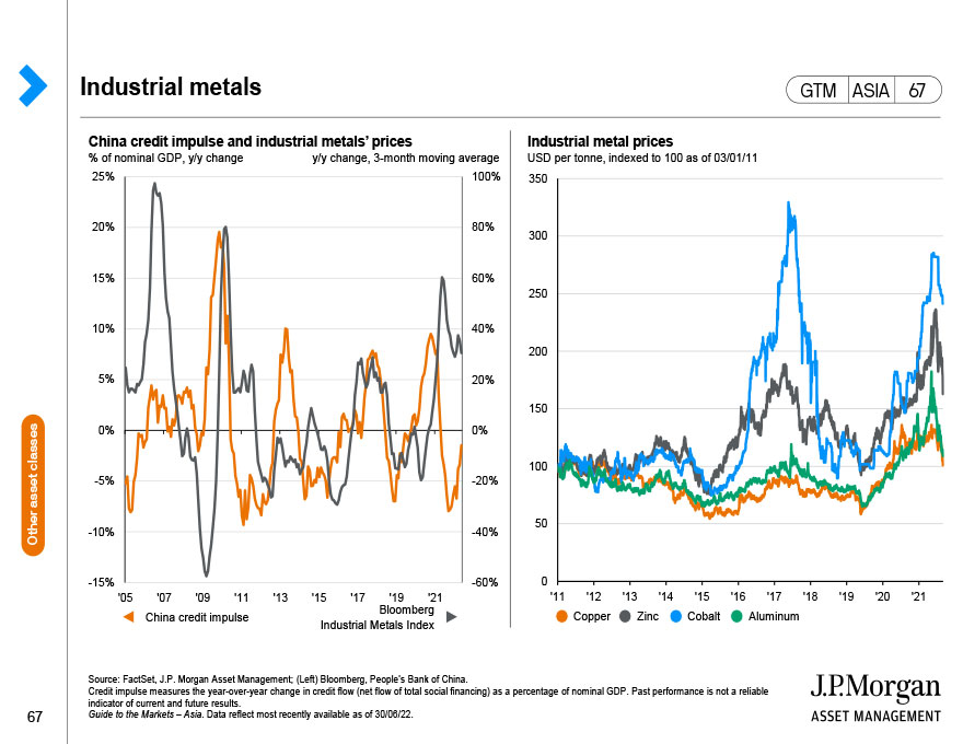 Asset class returns in rising inflation environments