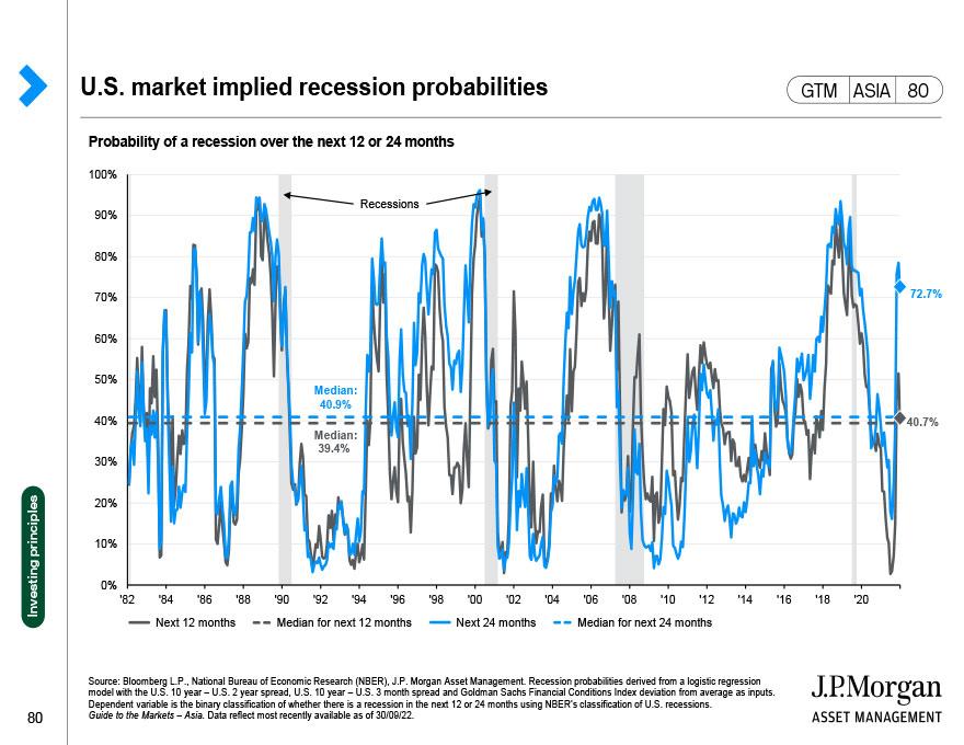 Developed market (DM) vs. emerging market (EM) yields