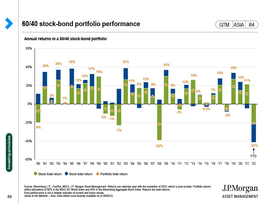 Portfolio construction, asset class returns and volatility