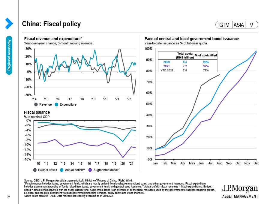 China: Monetary policy and credit growth