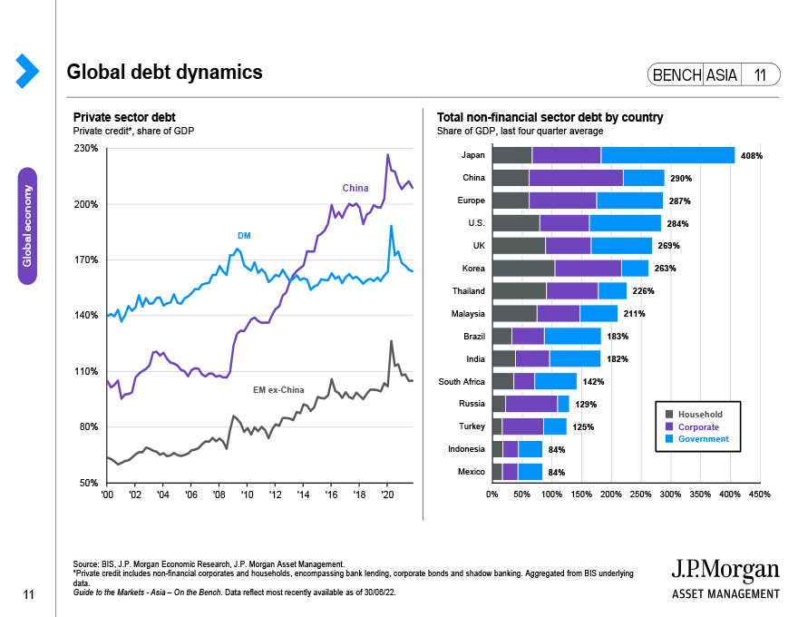 Eurozone: Growth and unemployment