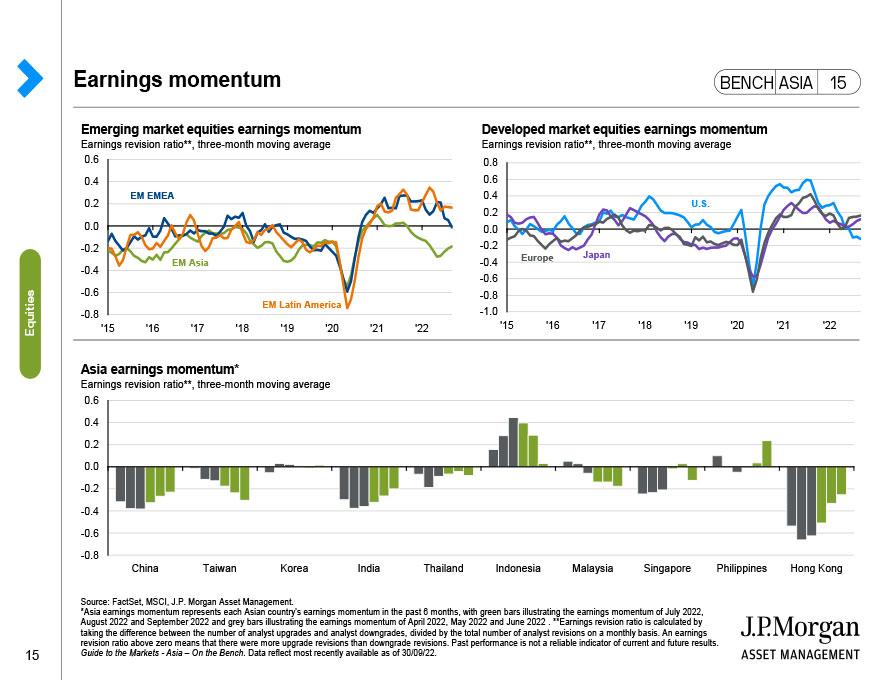 China: Equities snapshot