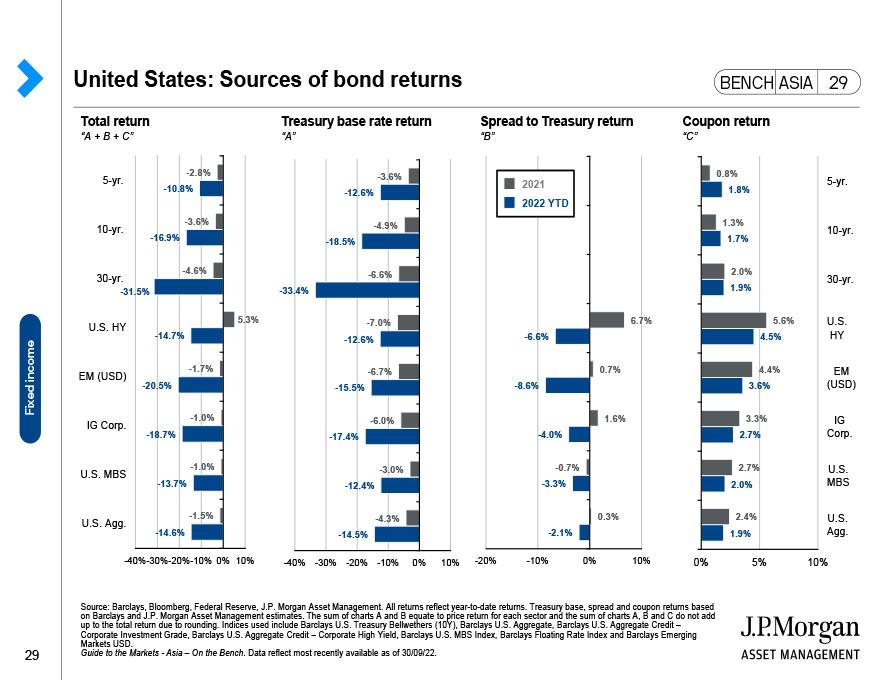 J.P. Morgan Asset Management: Index Definitions