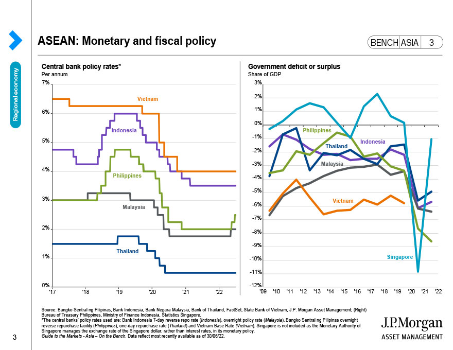 ASEAN: Monetary and fiscal policy