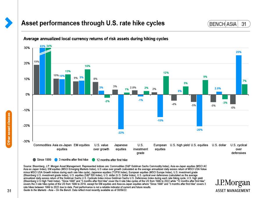 J.P. Morgan Asset Management: Risks and Disclosures