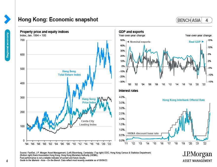 Hong Kong: Economic snapshot