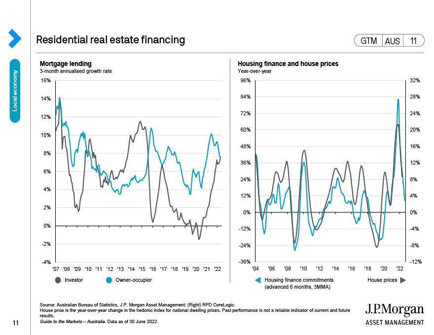 Residential real estate financing