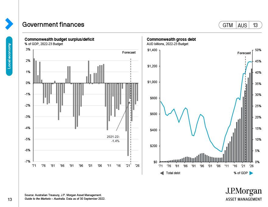 Government finances