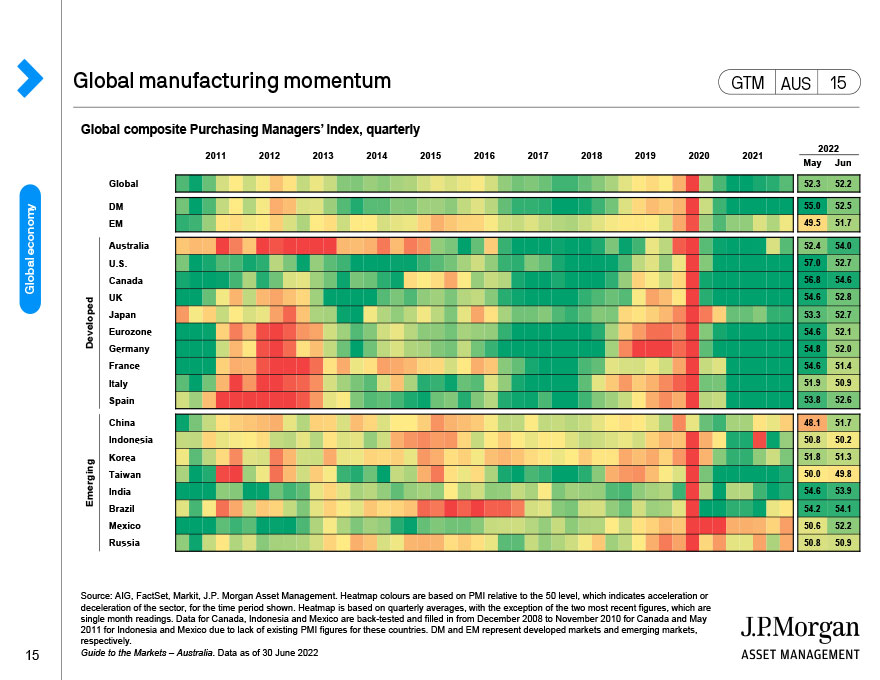 Global Purchasing Managers' Indices