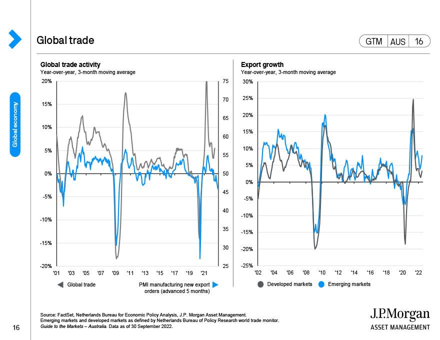 Global manufacturing momentum