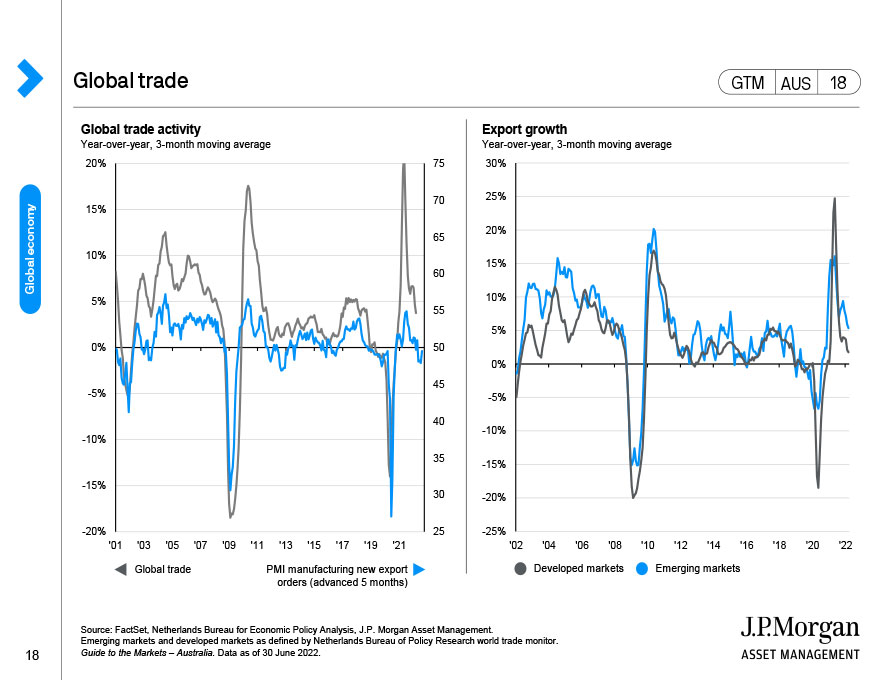 Global capital spending
