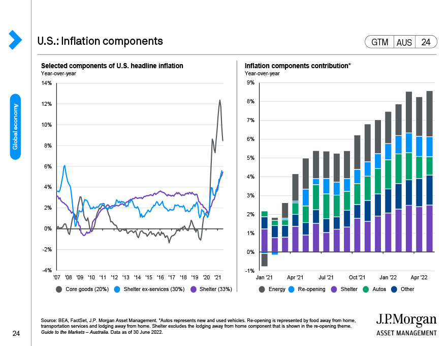 U.S.: Business cycle thermometer