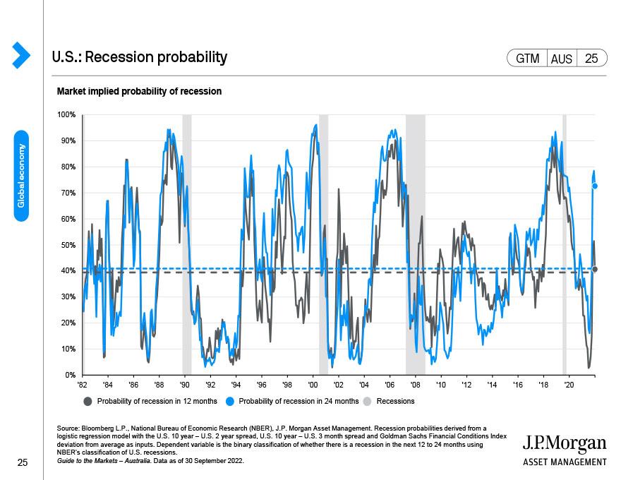 U.S.: Labour market