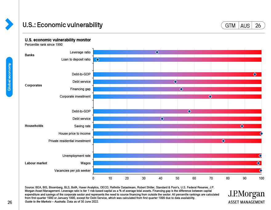Eurozone: GDP and inflation
