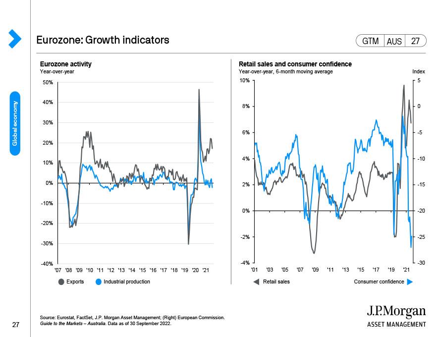 Eurozone: Growth indicators
