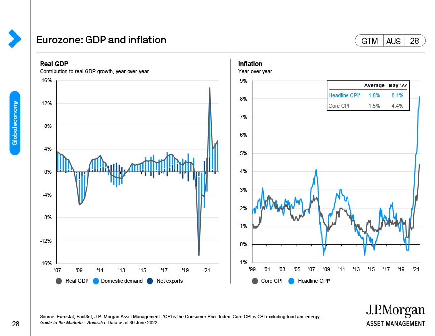 Japan: GDP and inflation
