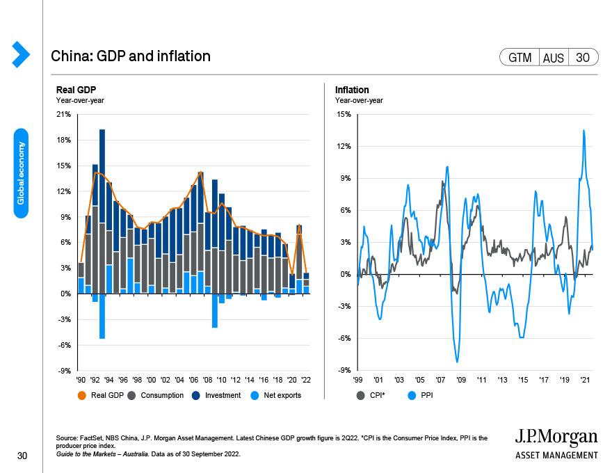 China: Cyclical indicators