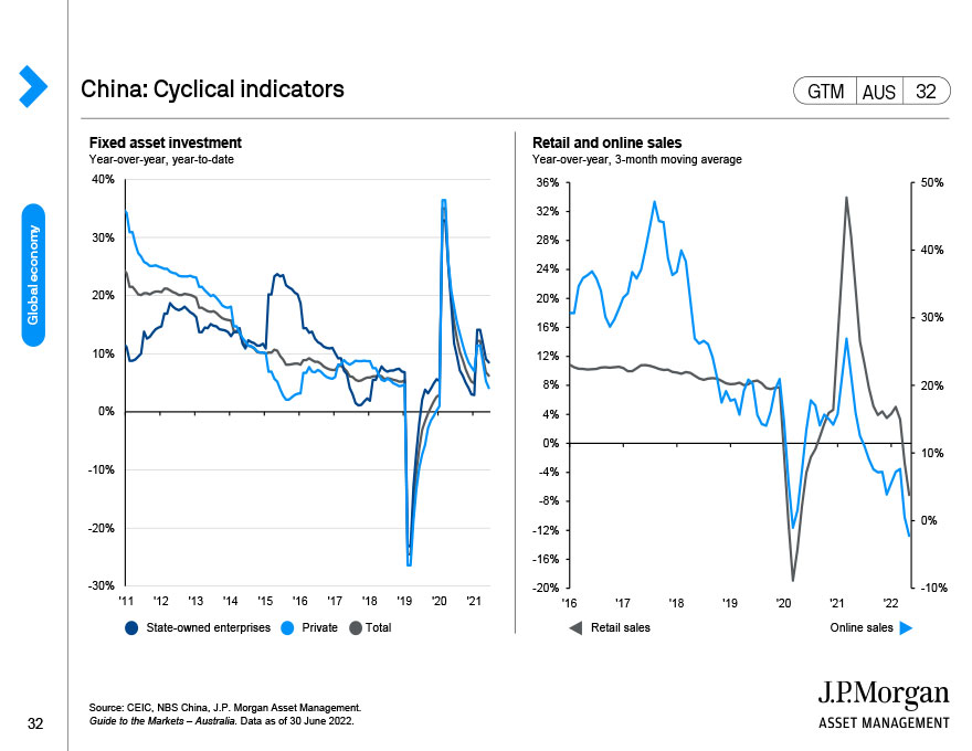 China: Fiscal policy