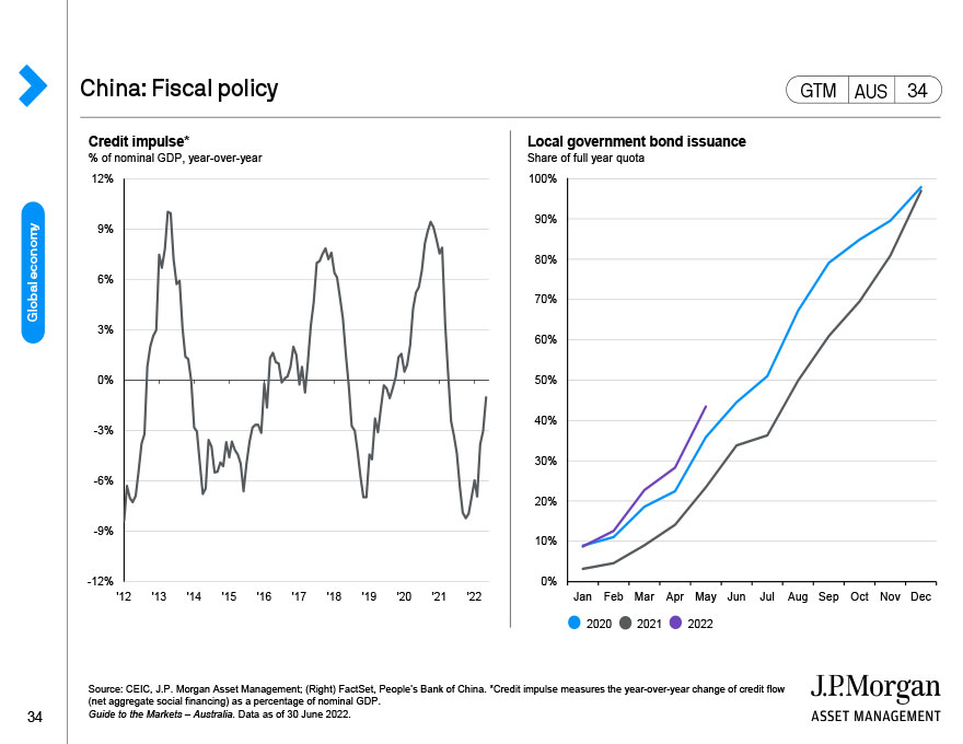 Global equities: Sources of return and valuations