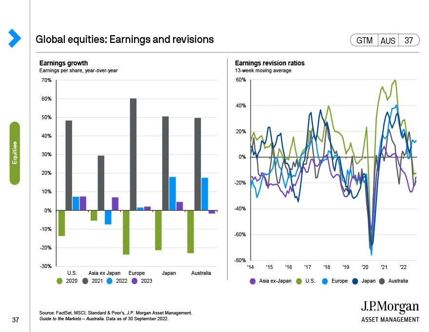 Global equities: Profit margins