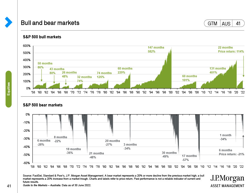 Australia ASX 200 at inflection points