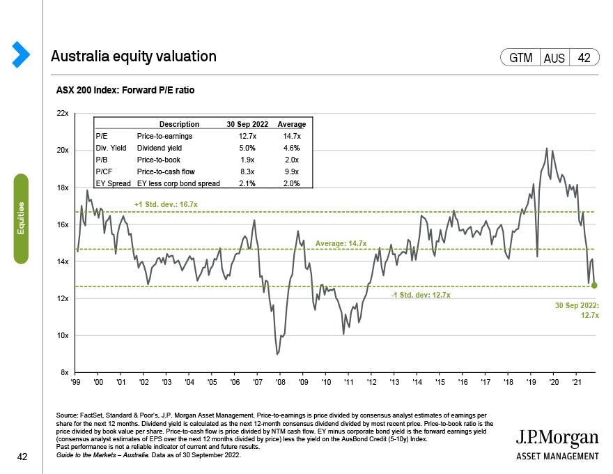 Australia ASX 200 valuation measures