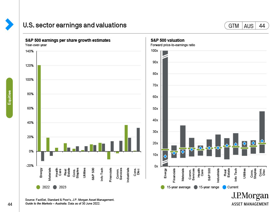 U.S. S&P 500 sector earnings and valuations