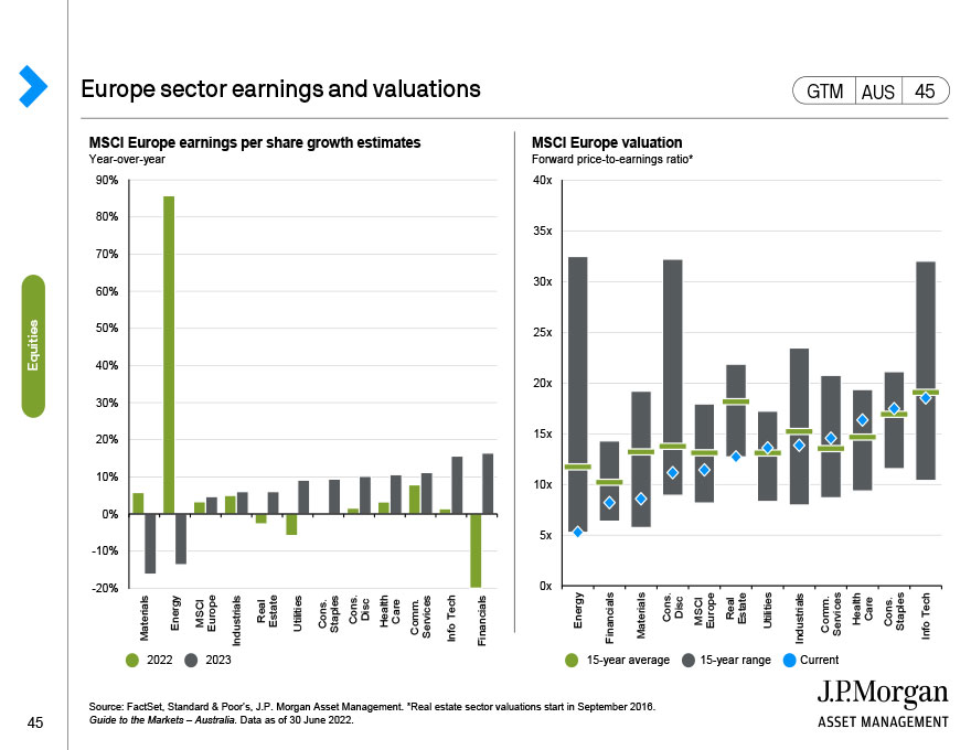 U.S. S&P 500 correlation to bond yields
