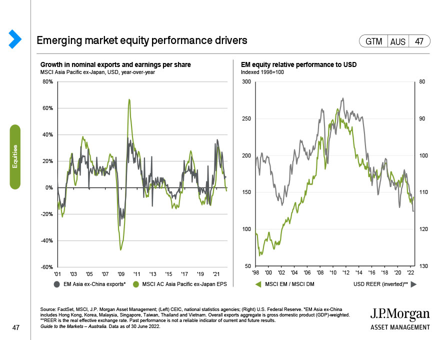 Emerging markets equities: Valuations and returns