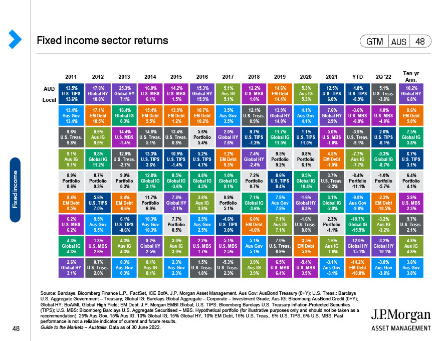 Emerging markets equities: Performance drivers