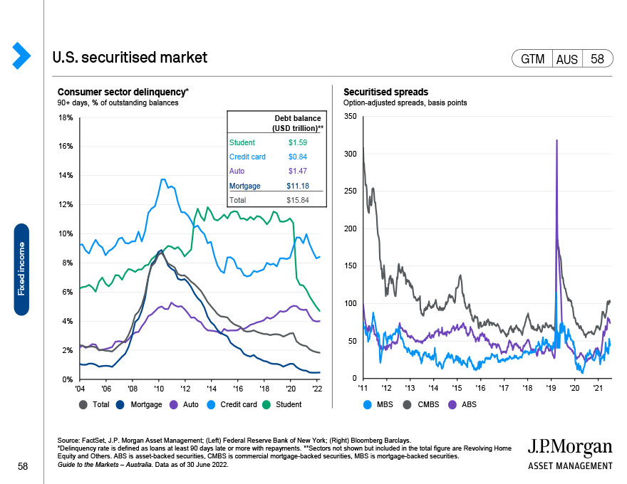 Fixed income yields and correlation