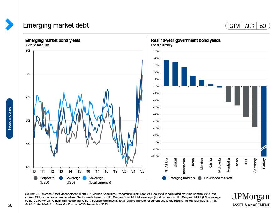 U.S.: Securitised market