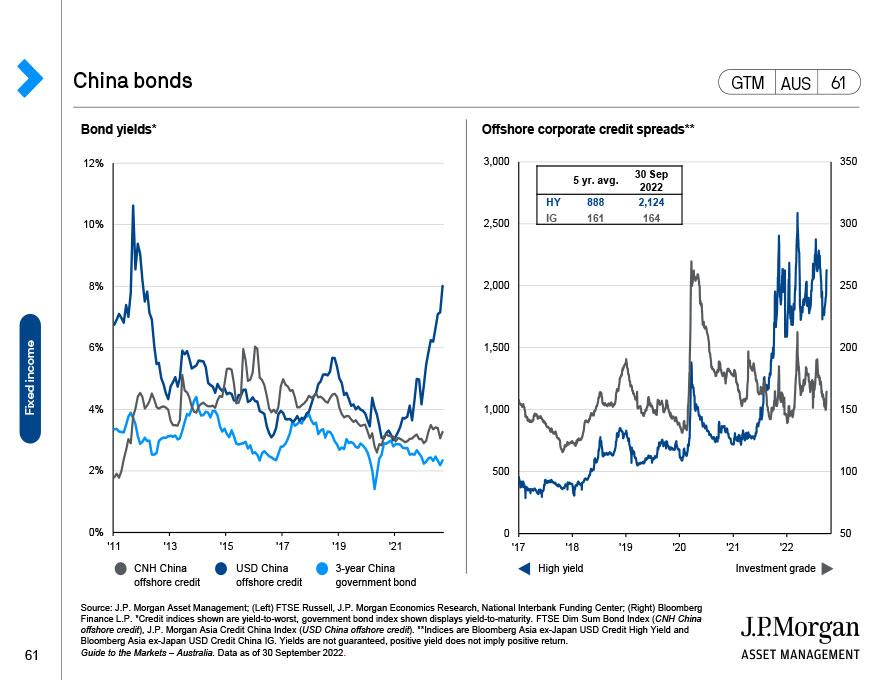 U.S.: High yield bonds