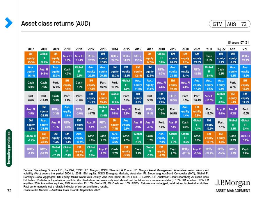 Asset class returns (AUD)