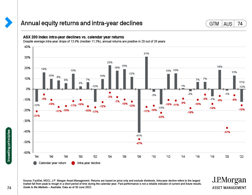 The power of compounding