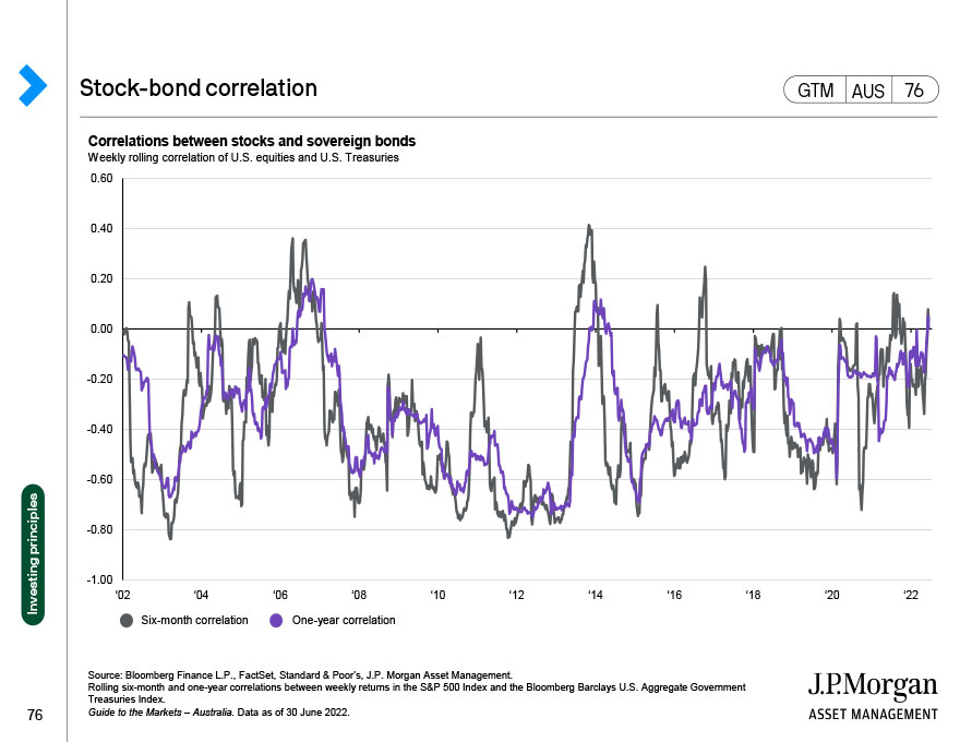 Time, diversification and the volatility of returns