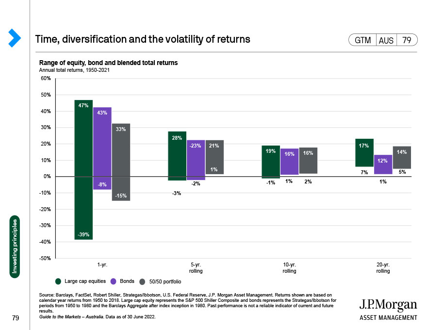 Performance of sustainable investing