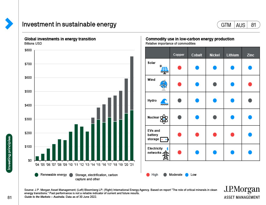 J.P. Morgan Asset Management – Index Definitions