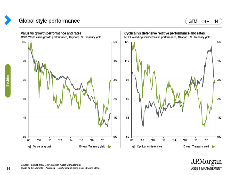 Global style performance