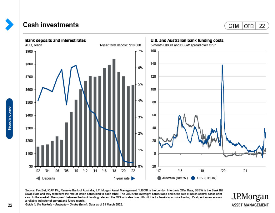 Australian BBSW interest rates