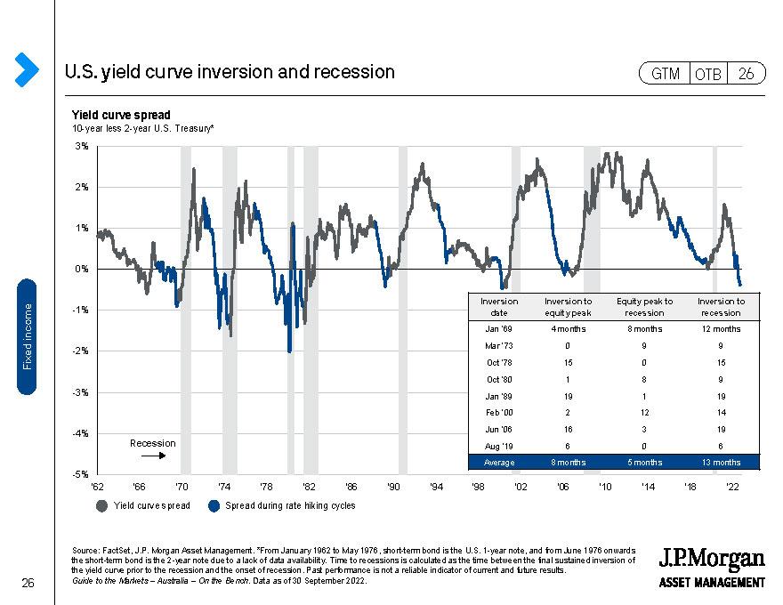 U.S.: Real yields